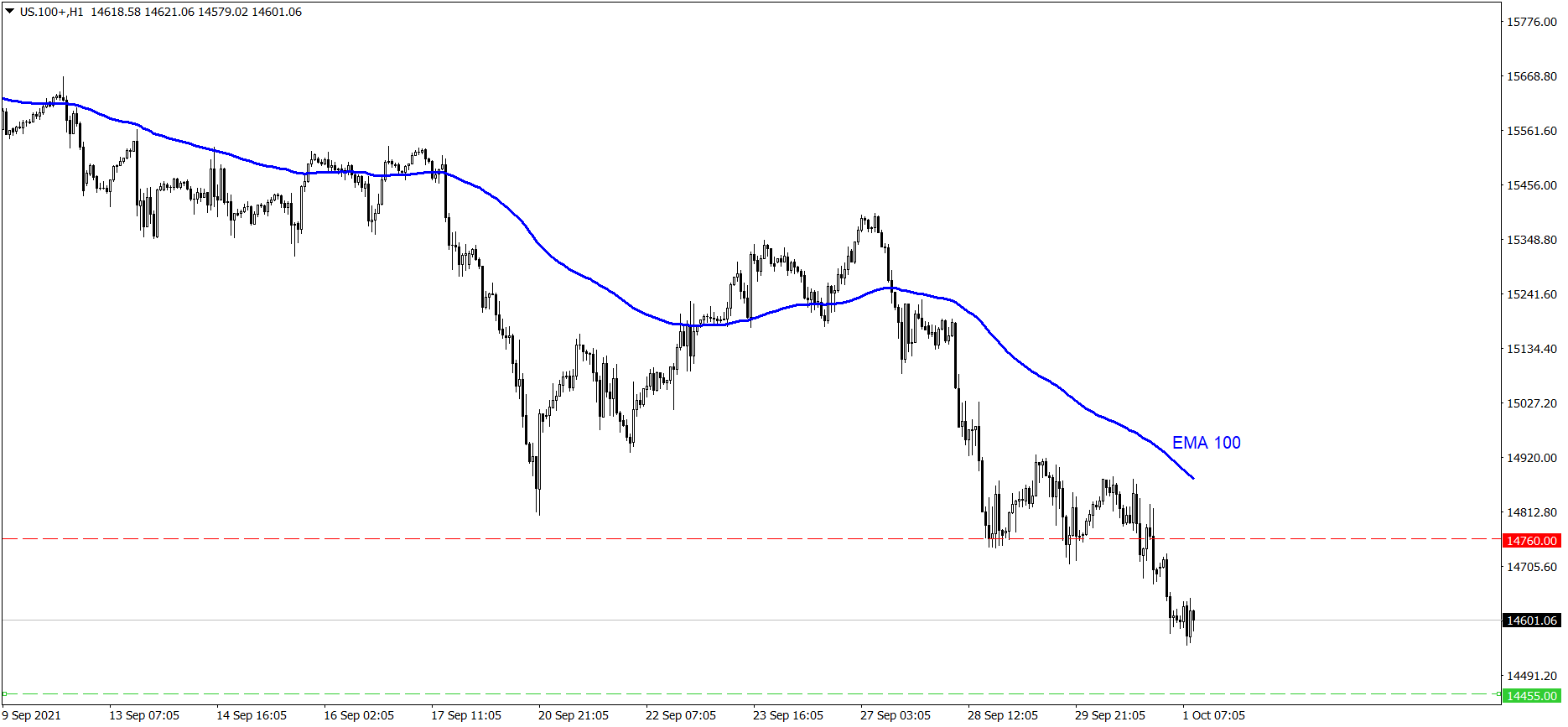Analiza indeksu NASDAQ 100