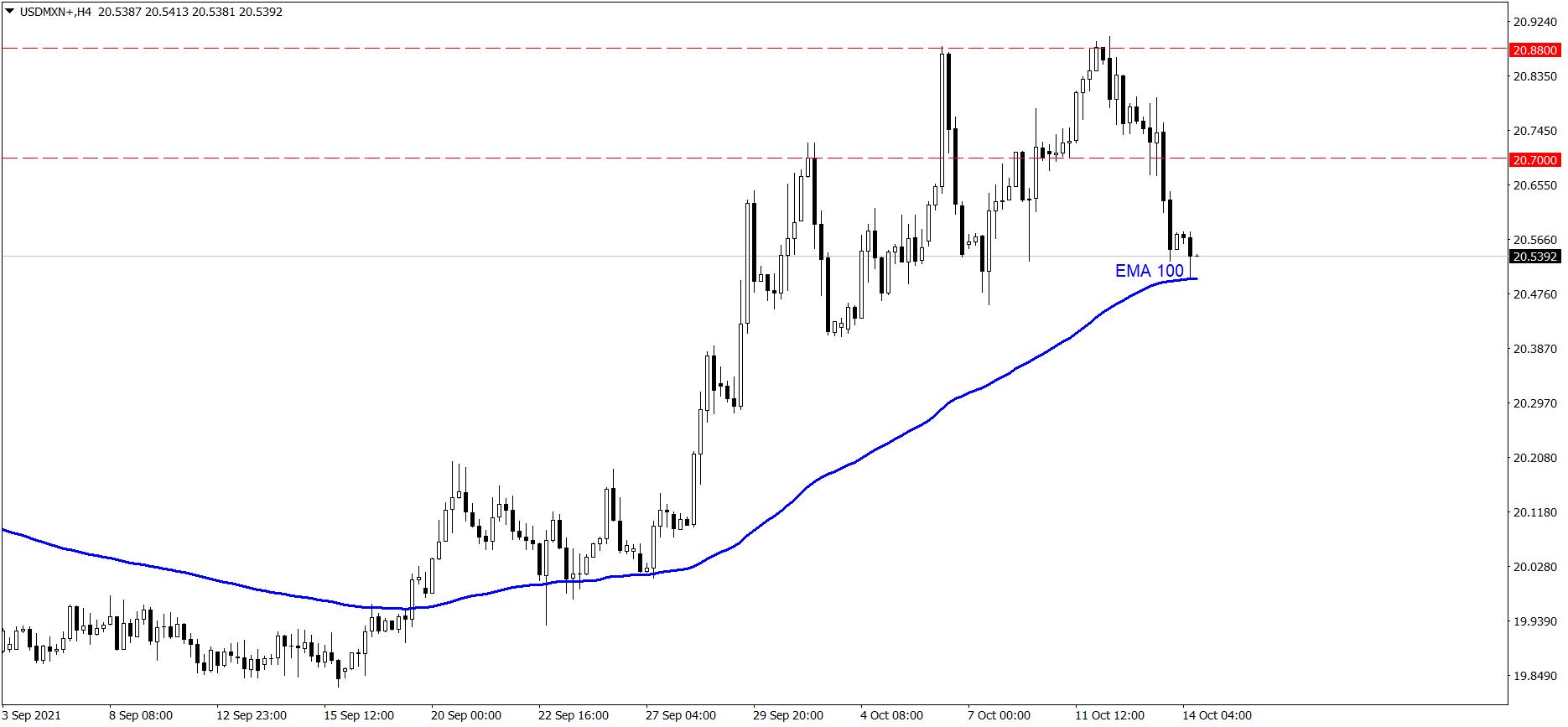 Wykres USD/MXN