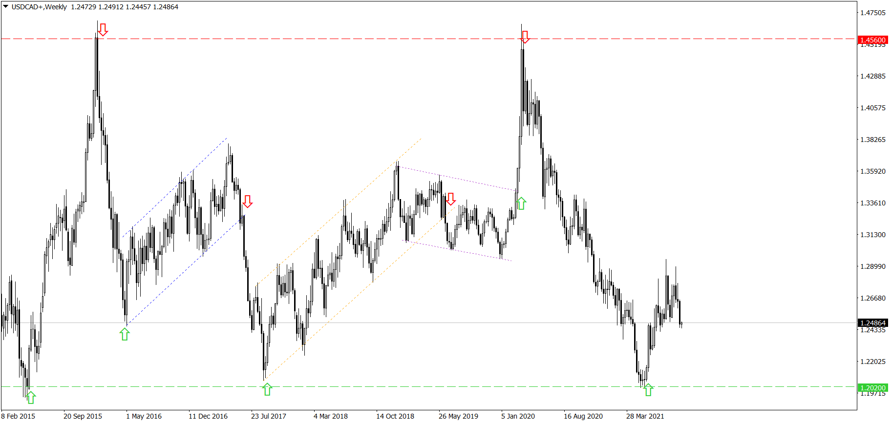 Tygodniowy wykres USD/CAD